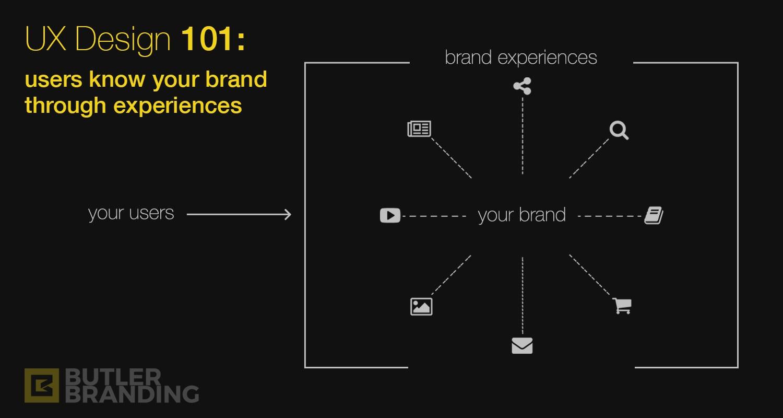 ux-design-101-brand-experiences-1