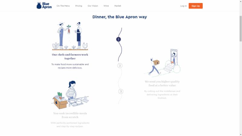 Blue Apron Process - Butler Write Good Copy - Explaining Your Process