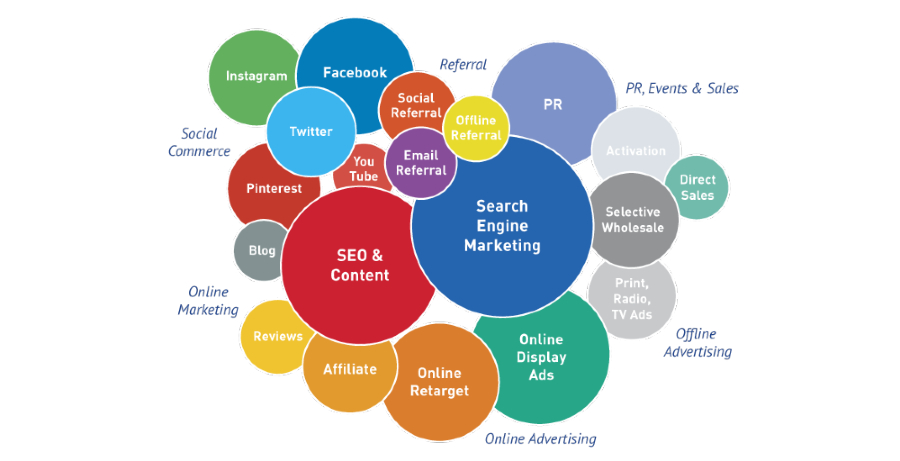 Marketing Channels Overview